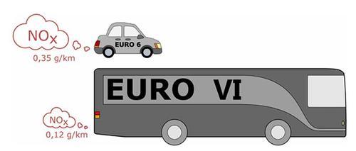 diesel cars have high emissions in real traffic. Black Bedroom Furniture Sets. Home Design Ideas