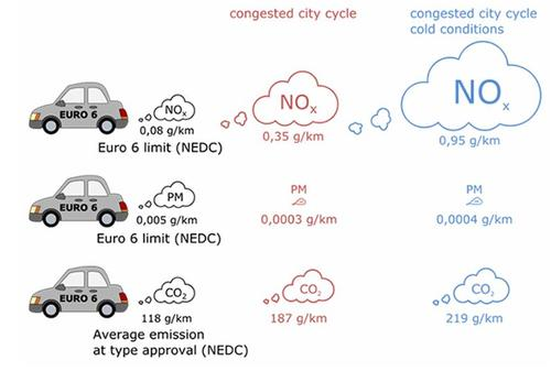 Diesel Cars Have High Emissions In Real Traffic Transportokonomisk